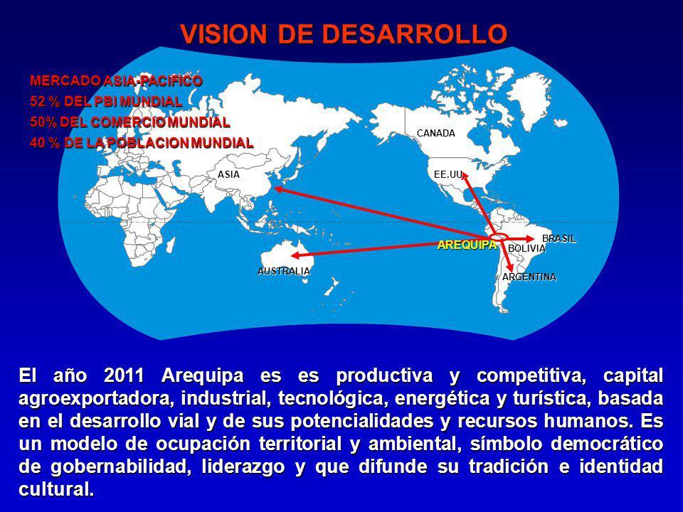 El año 2011 Arequipa es es productiva y competitiva, capital agroexportadora, industrial, tecnológica, energética y turística, basada en el desarrollo vial y de sus potencialidades y recursos humanos.