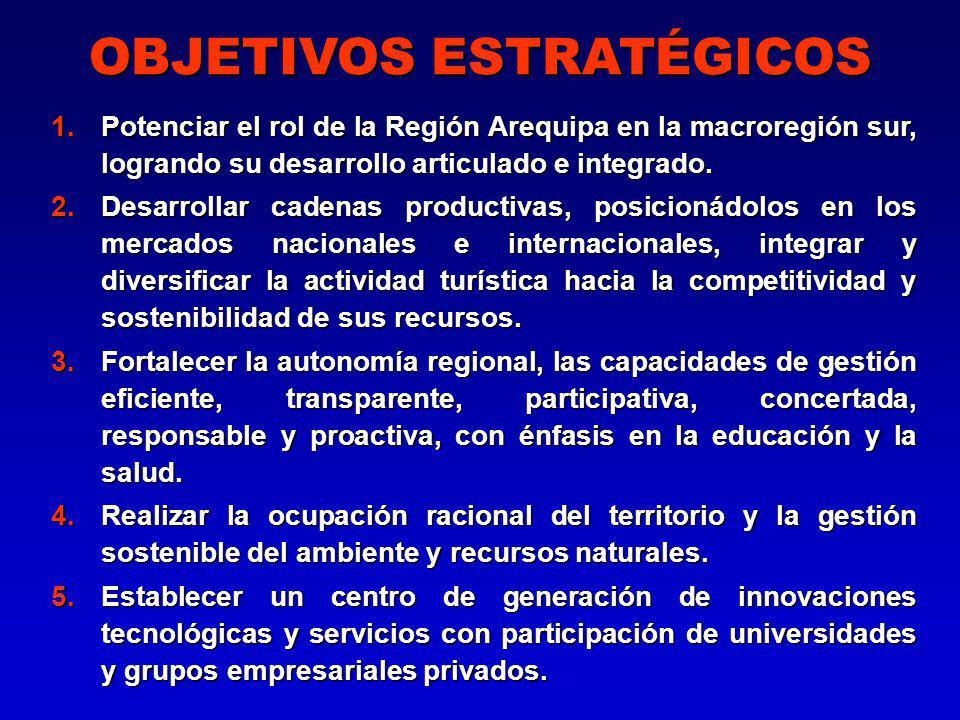 OBJETIVOS ESTRATÉGICOS 1.Potenciar el rol de la Región Arequipa en la macroregión sur, logrando su desarrollo articulado e integrado.