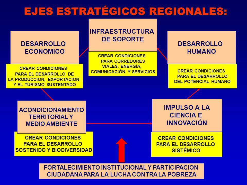 EJES ESTRATÉGICOS REGIONALES: CREAR CONDICIONES PARA EL DESARROLLO DE LA PRODUCCION, EXPORTACION Y EL TURISMO SUSTENTADO CREAR CONDICIONES PARA EL DESARROLLO DEL POTENCIAL HUMANO CREAR CONDICIONES PARA EL DESARROLLO SOSTENIDO Y BIODIVERSIDAD CREAR CONDICIONES PARA EL DESARROLLO SISTÉMICO FORTALECIMIENTO INSTITUCIONAL Y PARTICIPACION CIUDADANA PARA LA LUCHA CONTRA LA POBREZA CREAR CONDICIONES PARA CORREDORES VIALES, ENERGÍA, COMUNICACIÓN Y SERVICIOS DESARROLLO ECONOMICO INFRAESTRUCTURA DE SOPORTE DESARROLLO HUMANO IMPULSO A LA CIENCIA E INNOVACIÓN ACONDICIONAMIENTO TERRITORIAL Y MEDIO AMBIENTE