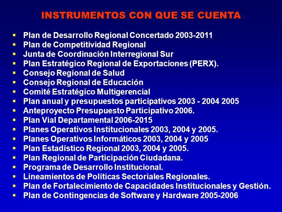 Plan de Desarrollo Regional Concertado 2003-2011 Plan de Competitividad Regional Junta de Coordinación Interregional Sur Plan Estratégico Regional de Exportaciones (PERX).