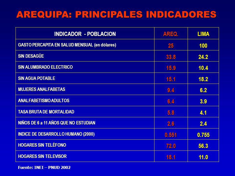 AREQUIPA: PRINCIPALES INDICADORES Fuente: INEI – PNUD 2002 INDICADOR - POBLACION AREQ.LIMA GASTO PERCAPITA EN SALUD MENSUAL (en dólares) 25100 SIN DESAGÜE 33.8 24.2 SIN ALUMBRADO ELECTRICO 15.9 10.4 SIN AGUA POTABLE 15.1 18.2 MUJERES ANALFABETAS 9.49.49.49.46.2 ANALFABETISMO ADULTOS 6.46.46.46.43.9 TASA BRUTA DE MORTALIDAD 5.85.85.85.84.1 NIÑOS DE 6 a 11 AÑOS QUE NO ESTUDIAN 2.62.62.62.62.4 INDICE DE DESARROLLO HUMANO (2000) 0.5510.755 HOGARES SIN TELÉFONO 72.056.3 HOGARES SIN TELEVISOR 18.111.0