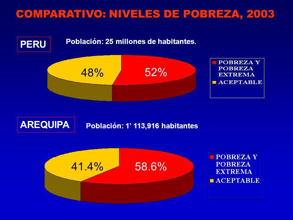 COMPARATIVO: NIVELES DE POBREZA, 2003 PERU AREQUIPA 48% 52% Población: 25 millones de habitantes.