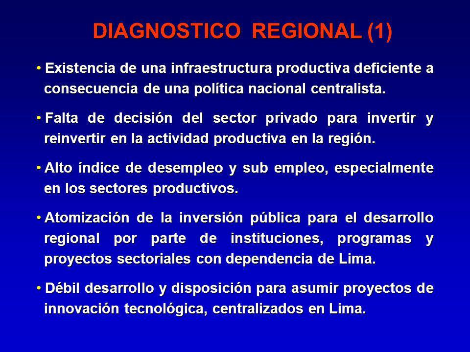 DIAGNOSTICO REGIONAL DIAGNOSTICO REGIONAL (1) Existencia de una infraestructura productiva deficiente a consecuencia de una política nacional centralista.