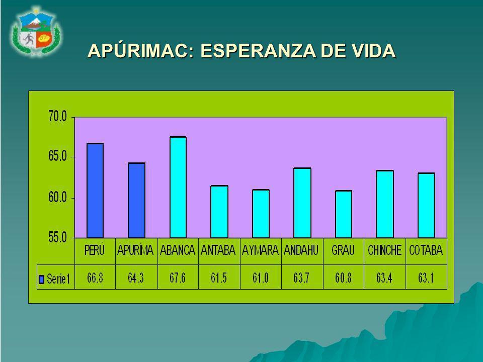 APÚRIMAC: ESPERANZA DE VIDA