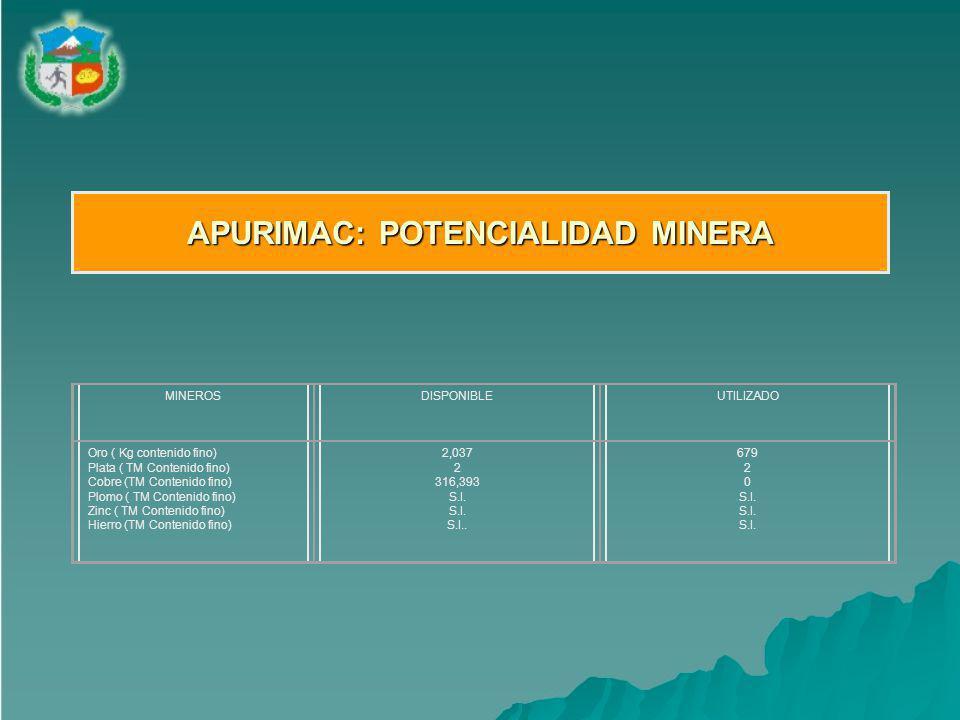MINEROSDISPONIBLEUTILIZADO Oro ( Kg contenido fino) Plata ( TM Contenido fino) Cobre (TM Contenido fino) Plomo ( TM Contenido fino) Zinc ( TM Contenido fino) Hierro (TM Contenido fino) 2,037 2 316,393 S.I.