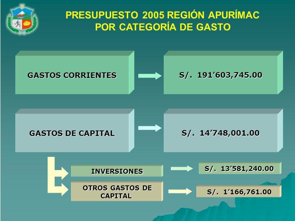 PRESUPUESTO 2005 REGIÓN APURÍMAC POR CATEGORÍA DE GASTO S/.