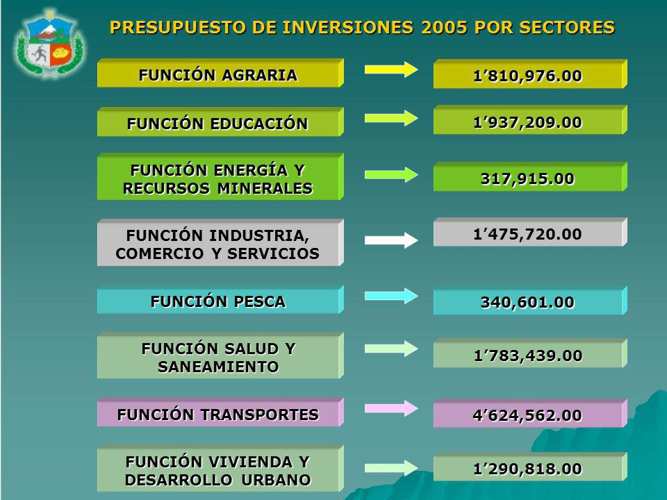 FUNCIÓN AGRARIA 1810,976.00 FUNCIÓN EDUCACIÓN 1937,209.00 FUNCIÓN ENERGÍA Y RECURSOS MINERALES 317,915.00 FUNCIÓN INDUSTRIA, COMERCIO Y SERVICIOS 1475,720.00 FUNCIÓN PESCA 340,601.00 FUNCIÓN SALUD Y SANEAMIENTO 1783,439.00 FUNCIÓN TRANSPORTES 4624,562.00 FUNCIÓN VIVIENDA Y DESARROLLO URBANO 1290,818.00 PRESUPUESTO DE INVERSIONES 2005 POR SECTORES