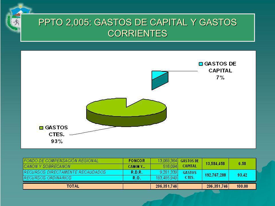 PPTO 2,005: GASTOS DE CAPITAL Y GASTOS CORRIENTES