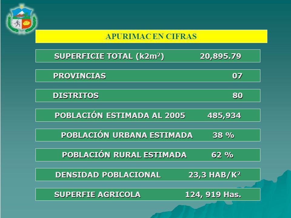 APURIMAC EN CIFRAS SUPERFICIE TOTAL (k2m 2 ) 20,895.79 PROVINCIAS 07 DISTRITOS 80 POBLACIÓN ESTIMADA AL 2005 485,934 POBLACIÓN URBANA ESTIMADA 38 % POBLACIÓN RURAL ESTIMADA 62 % DENSIDAD POBLACIONAL 23,3 HAB/K 2 SUPERFIE AGRICOLA 124, 919 Has.