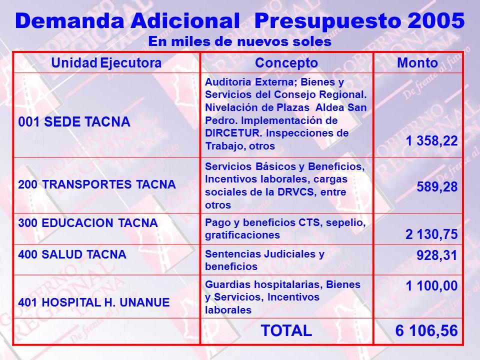 Unidad EjecutoraConceptoMonto 001 SEDE TACNA Auditoria Externa; Bienes y Servicios del Consejo Regional.