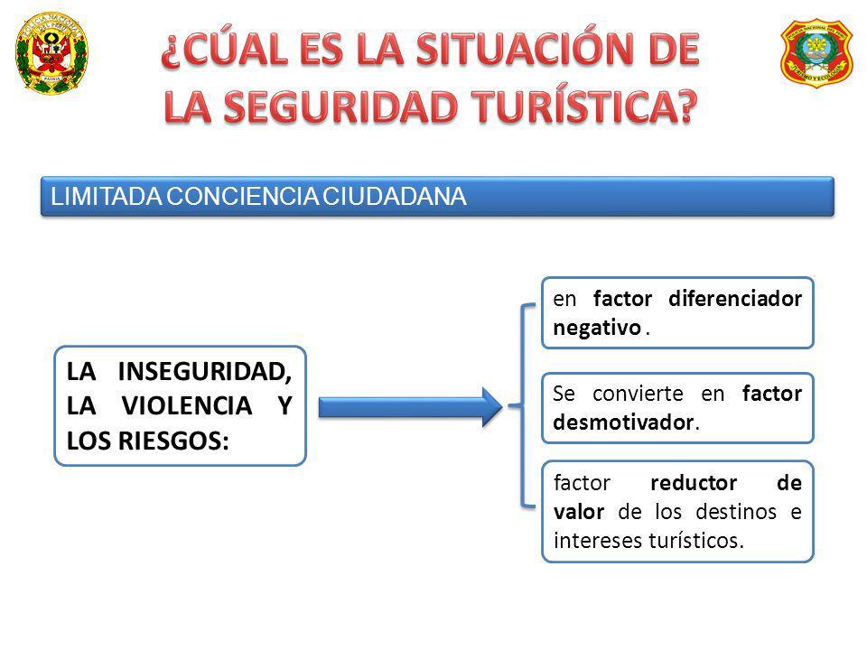 LIMITADA CONCIENCIA CIUDADANA LA INSEGURIDAD, LA VIOLENCIA Y LOS RIESGOS: en factor diferenciador negativo. Se convierte en factor desmotivador. facto