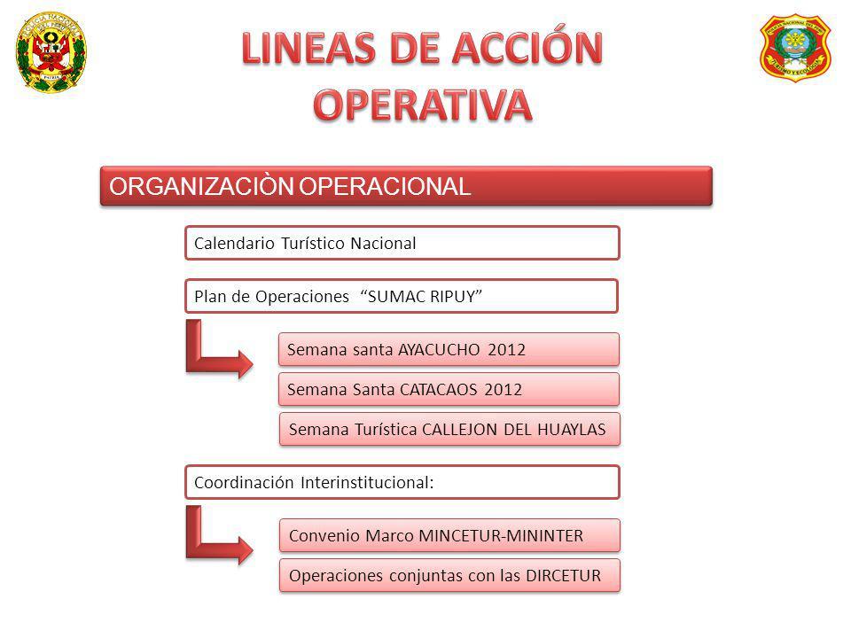 ORGANIZACIÒN OPERACIONAL ORGANIZACIÒN OPERACIONAL Calendario Turístico Nacional Plan de Operaciones SUMAC RIPUY Coordinación Interinstitucional: Conve