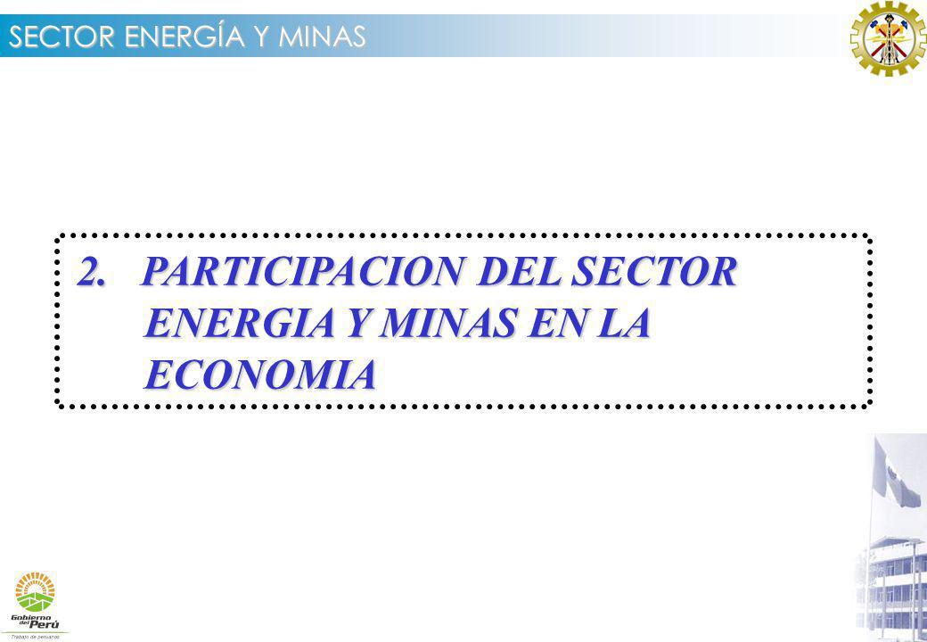 SECTOR ENERGÍA Y MINAS 2.PARTICIPACION DEL SECTOR ENERGIA Y MINAS EN LA ECONOMIA 2.