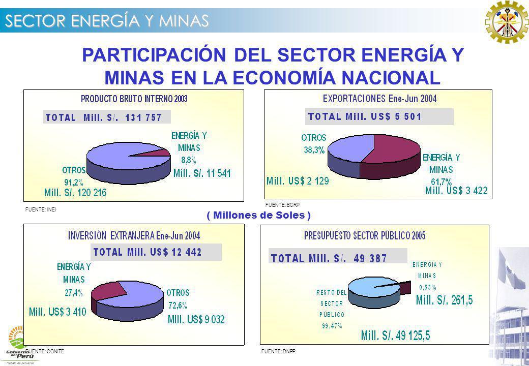 SECTOR ENERGÍA Y MINAS PARTICIPACIÓN DEL SECTOR ENERGÍA Y MINAS EN LA ECONOMÍA NACIONAL FUENTE: INEI FUENTE: BCRP FUENTE: DNPPFUENTE: CONITE ( Millones de Soles )