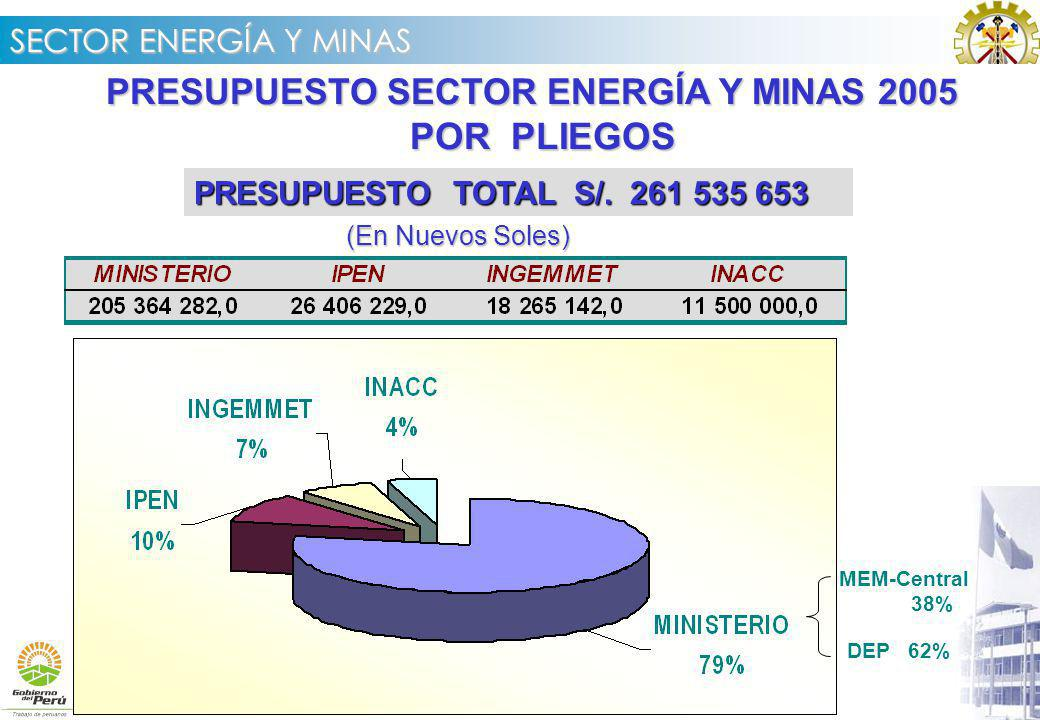 SECTOR ENERGÍA Y MINAS PRESUPUESTO SECTOR ENERGÍA Y MINAS 2005 POR PLIEGOS POR PLIEGOS PRESUPUESTO TOTAL S/.