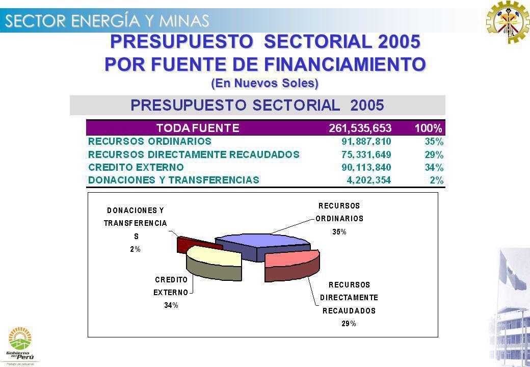 SECTOR ENERGÍA Y MINAS PRESUPUESTO SECTORIAL 2005 POR FUENTE DE FINANCIAMIENTO (En Nuevos Soles)