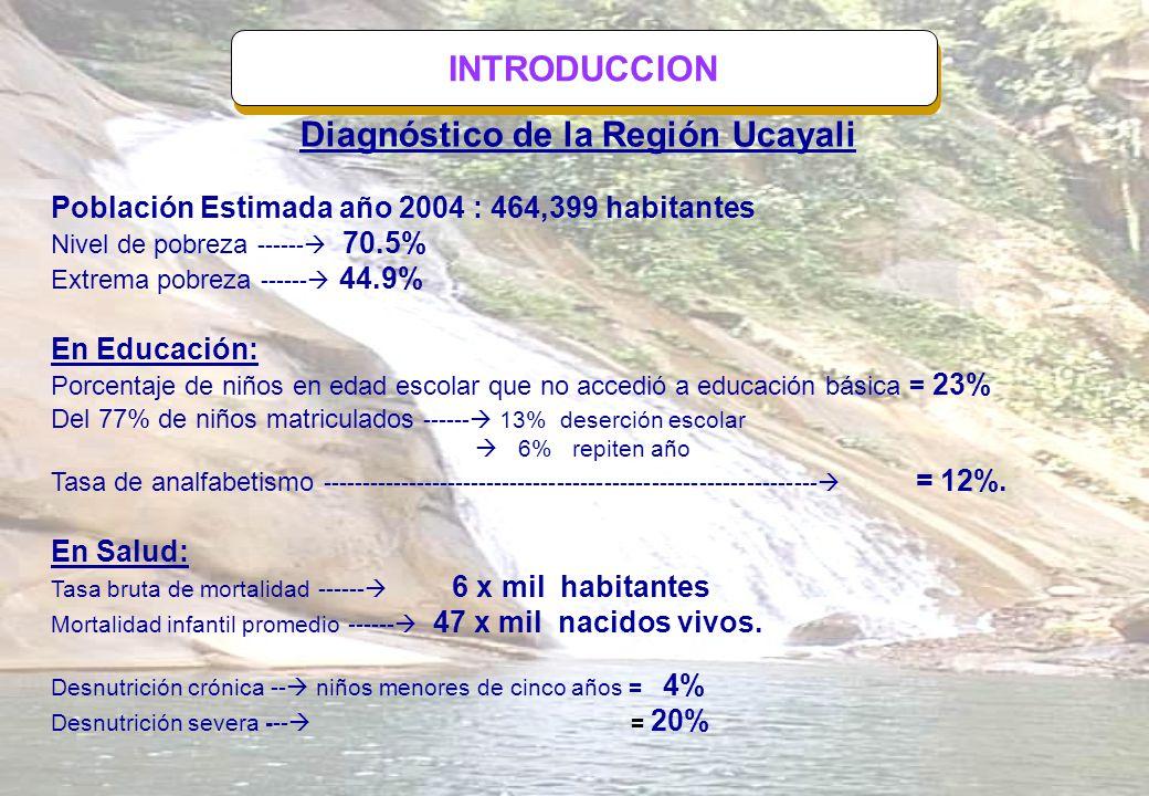 INTRODUCCION INDICE ECONOMICO PBI -------- 1% Factores : entre otros tenemos: Poco valor agregado a la producción regional Tributación de empresas en la ciudad de Lima Alto flete en el transporte de nuestros productos por mal estado de la carretera Federico Basadre
