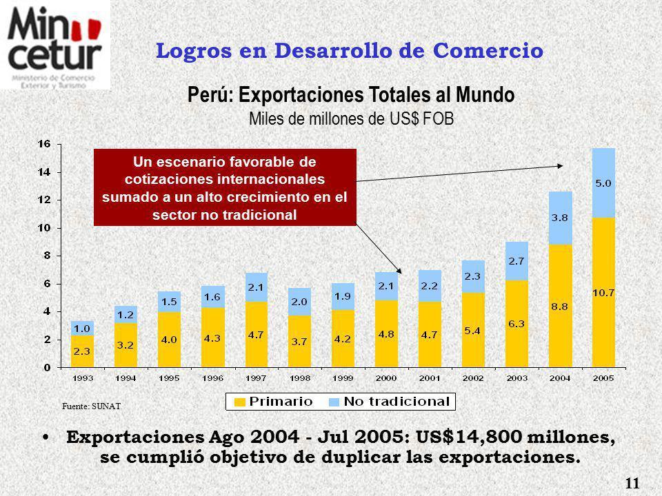Logros en Negociaciones Comerciales Se ha concluido con: XII ronda de negociación del TLC con Estados Unidos, Setiembre de 2005 – Cartagena.