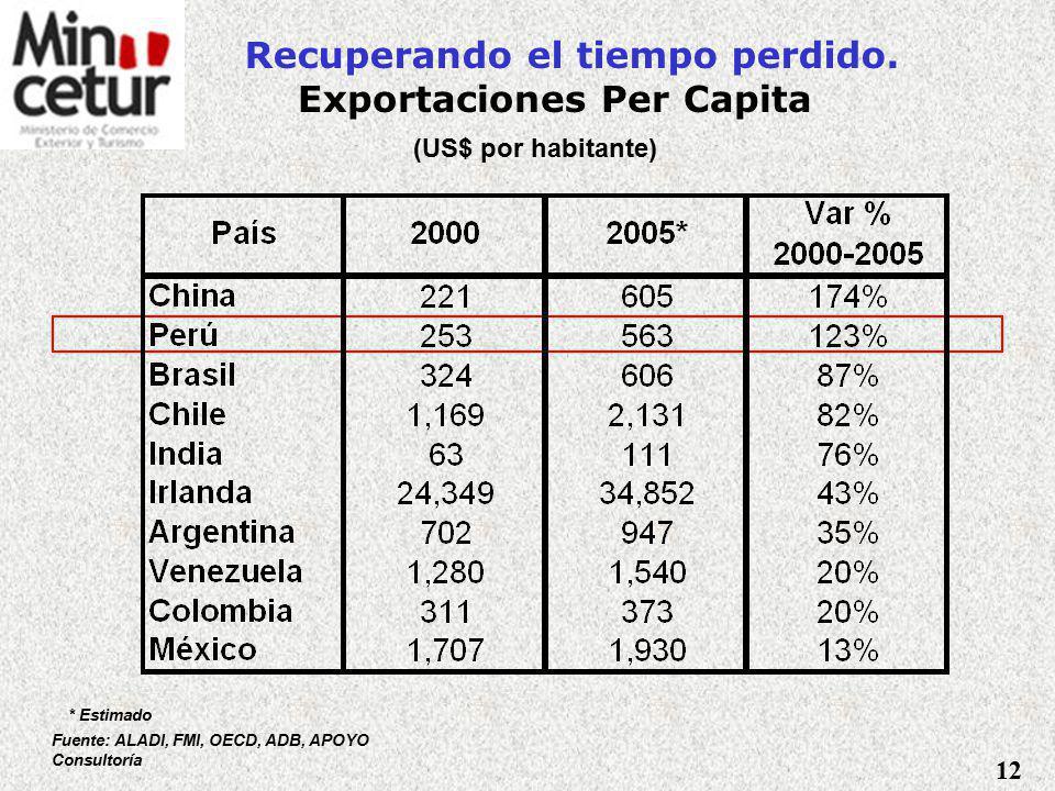Logros en Desarrollo de Comercio Exportaciones Ago 2004 - Jul 2005: US$14,800 millones, se cumplió objetivo de duplicar las exportaciones.
