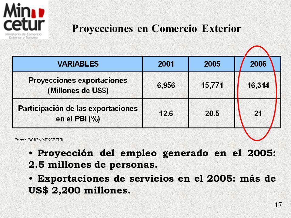 Logros en Desarrollo de Comercio 1.Pisco 2.Camélidos peruanos 3.Gastronomía peruana 4.Maca 5.Cerámica de Chulucanas 6.Lúcuma 7.Algodón Implementación del Plan Estratégico Nacional Exportador (PENX): Unión Europea - Donación por 10 millones de Euros.
