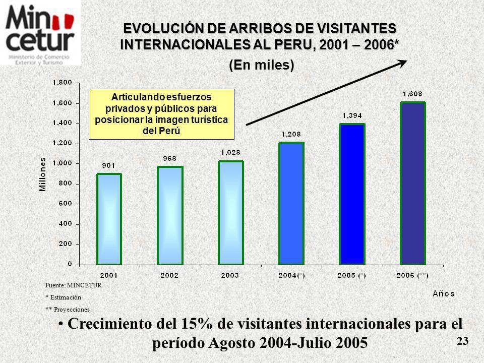 OBJETIVOS ESTRATÉGICOS DEL SECTOR TURISMO Alcanzar el desarrollo sostenible del Turismo Desarrollo de una Oferta turística Desarrollar una cultura turística Fortalecer las instituciones turísticas Incrementar la demanda del turismo 22