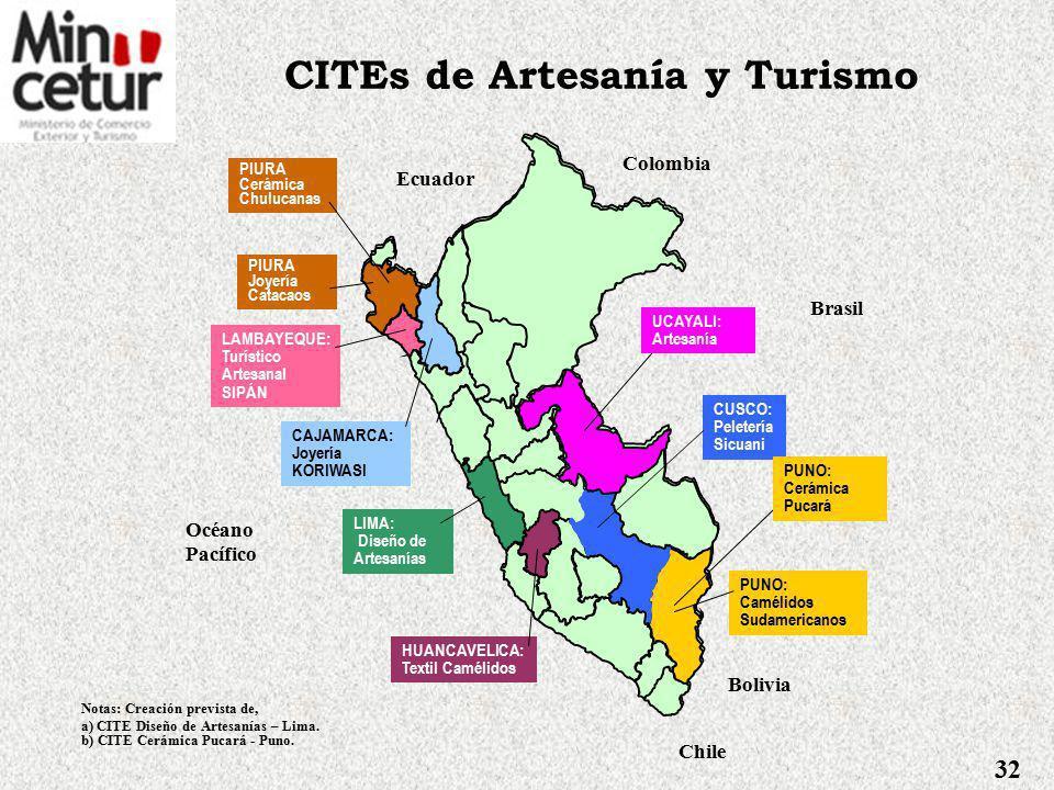 Desarrollo de la Actividad Artesanal CITES, transfieren y ejecutan acciones de innovación tecnológica y promueven el desarrollo de la actividad artesanal y turística.