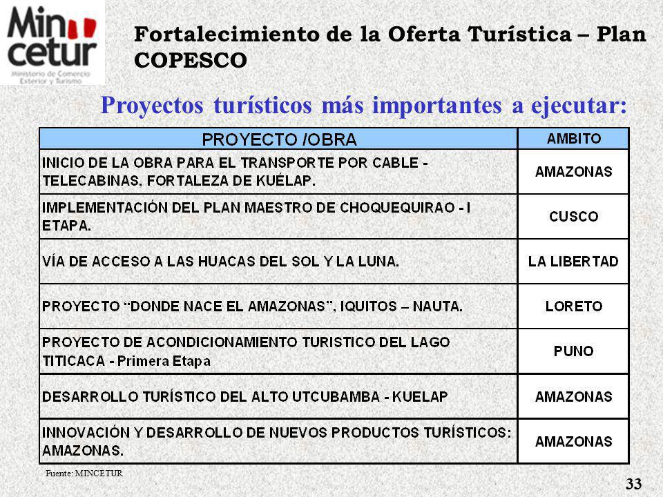 Océano Pacífico Ecuador Colombia Brasil PIURA Joyería Catacaos HUANCAVELICA: Textil Camélidos PUNO: Camélidos Sudamericanos Bolivia LAMBAYEQUE: Turístico Artesanal SIPÁN CAJAMARCA: Joyería KORIWASI LIMA: Diseño de Artesanías CUSCO: Peletería Sicuani Chile UCAYALI: Artesanía PUNO: Cerámica Pucará CITEs de Artesanía y Turismo Notas: Creación prevista de, a) CITE Diseño de Artesanías – Lima.