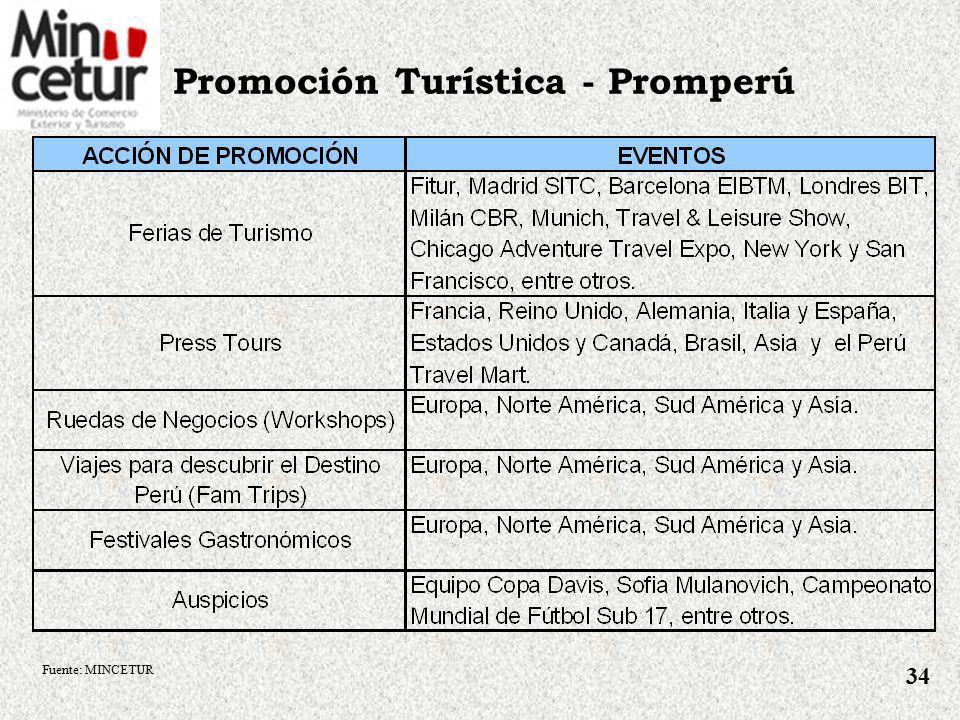 Fortalecimiento de la Oferta Turística – Plan COPESCO Proyectos turísticos más importantes a ejecutar: Fuente: MINCETUR 33