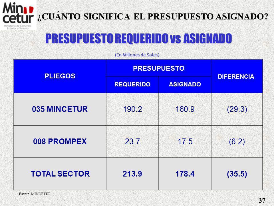 Ministerio de Comercio Exterior y Turismo 4. PROYECTO DE PRESUPUESTO 2006 36