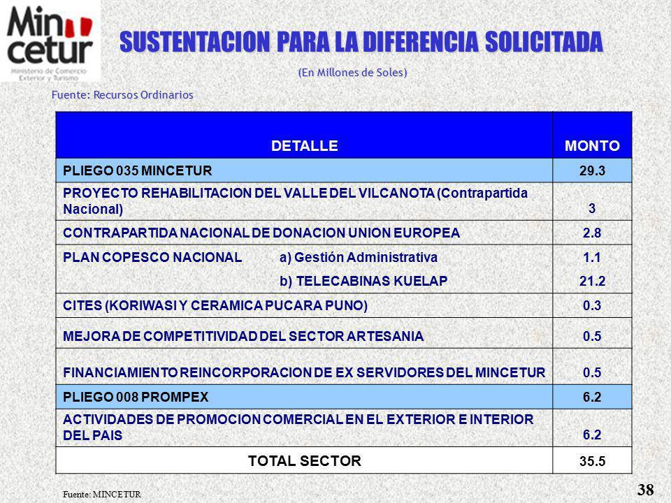 PRESUPUESTO REQUERIDO vs ASIGNADO (En Millones de Soles) PLIEGOS PRESUPUESTO DIFERENCIA REQUERIDOASIGNADO 035 MINCETUR190.2160.9(29.3) 008 PROMPEX23.717.5(6.2) TOTAL SECTOR213.9178.4(35.5) ¿CUÁNTO SIGNIFICA EL PRESUPUESTO ASIGNADO.