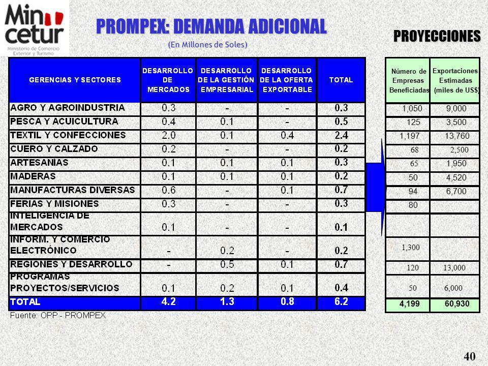 PLAN COPESCO NACIONAL : DEMANDA ADICIONAL (En Millones de Soles) 39 DETALLEMONTO OBRAS PRELIMINARES (Caseta de almacenamiento y guardianía, otros) 0.02 EQUIPO DE FABRICA DE TELECABINA (Cabinas para 6 personas, cable de acero de 42.5 mm, torres y estaciones) 17.43 FLETES (Flete marítimo, flete terrestre de equipo)0.37 ESTUDIOS TECNICOS Y EXPEDIENTE DE OBRA0.09 OBRAS CIVILES (Construcción de estaciones, cimientos para torres, provisional de helipuerto) 0.57 VARIOS (Montaje, pruebas de telecabinas, gestión técnica y capacitación, otros) 2.55 GASTOS GENERALES0.19 TOTAL21.22