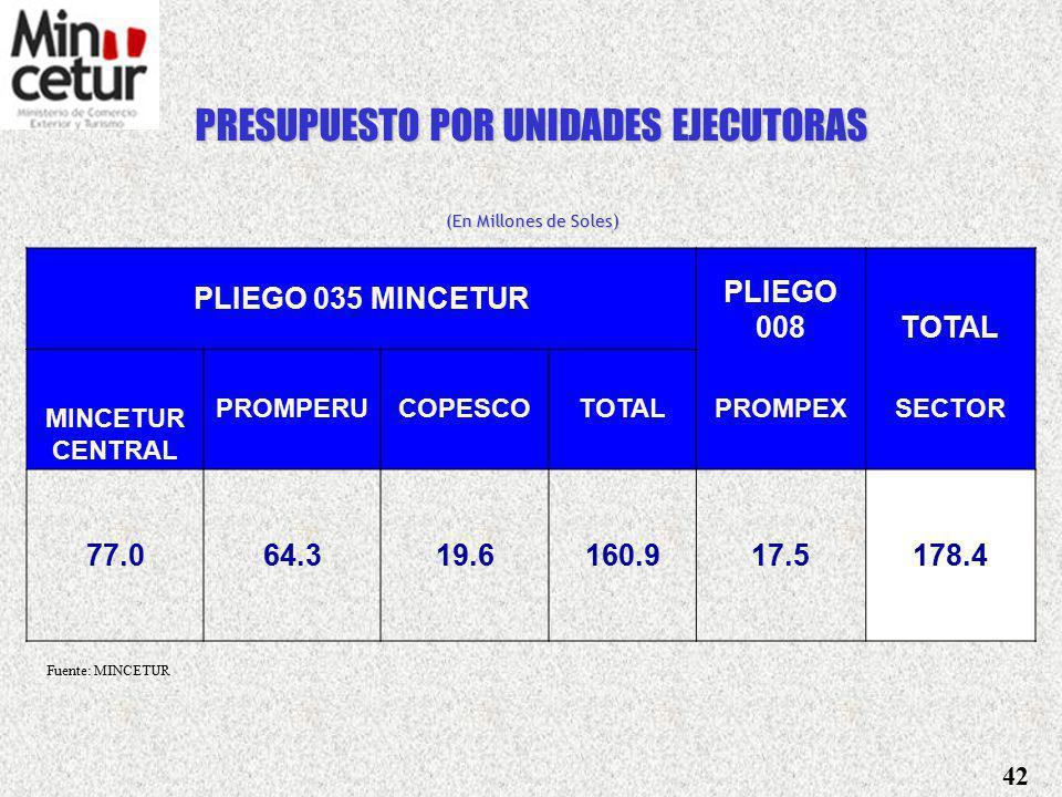 PRESUPUESTO GENERAL DE LA REPUBLICA vs PRESUPUESTO ASIGNADO AL SECTOR (En Millones de Soles) CONCEPTOMONTO% PRESUPUESTO GENERAL DE LA REPUBLICA 50,692.3100.0 PRESUPUESTO ASIGNADO AL SECTOR COMERCIO EXTERIOR Y TURISMO 178.40.3 Fuente: MINCETUR 41 PARTICIPACIÓN DE LAS EXPORTACIONES EN EL PBI 21%
