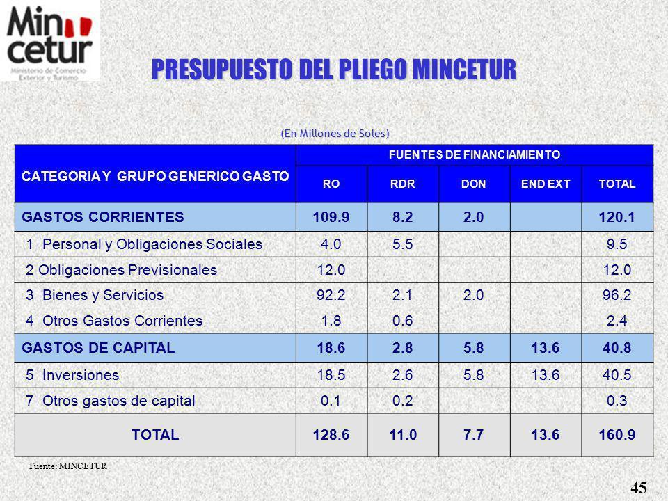 PRESUPUESTO DEL SECTOR (En Millones de Soles) FUENTES DE FINANCIAMIENTO CATEGORIA Y GRUPO GENERICO DE GASTO RORDRDONEND EXTTOTAL GASTOS CORRIENTES124.910.72.0 137.6 1 Personal y Obligaciones Sociales4.05.5 9.5 2 Obligaciones Previsionales12.0 3 Bienes y Servicios107.14.62.0 113.7 4 Otros Gastos Corrientes1.80.6 2.4 GASTOS DE CAPITAL18.62.85.813.640.8 5 Inversiones18.52.65.813.640.5 7 Otros gastos de capital0.10.2 0.3 TOTAL143.513.57.713.6178.4 (Pliego 035 MINCETUR + Pliego 008 PROMPEX) Fuente: MINCETUR 44