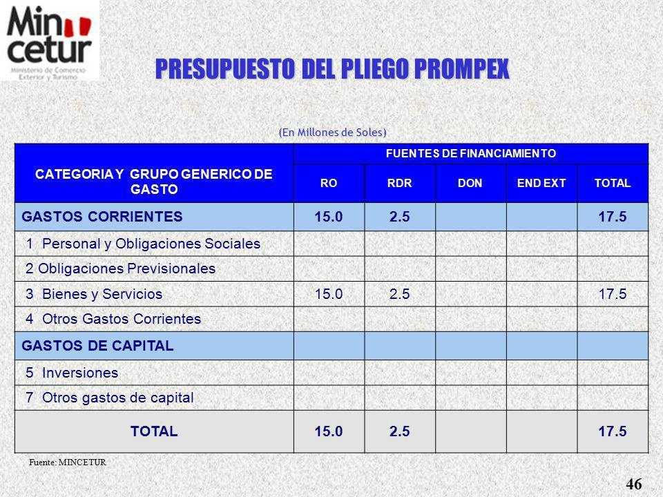 PRESUPUESTO DEL PLIEGO MINCETUR (En Millones de Soles) FUENTES DE FINANCIAMIENTO CATEGORIA Y GRUPO GENERICO GASTO RORDRDONEND EXTTOTAL GASTOS CORRIENTES109.98.22.0 120.1 1 Personal y Obligaciones Sociales4.05.5 9.5 2 Obligaciones Previsionales12.0 3 Bienes y Servicios92.22.12.0 96.2 4 Otros Gastos Corrientes1.80.6 2.4 GASTOS DE CAPITAL18.62.85.813.640.8 5 Inversiones18.52.65.813.640.5 7 Otros gastos de capital0.10.2 0.3 TOTAL128.611.07.713.6160.9 Fuente: MINCETUR 45
