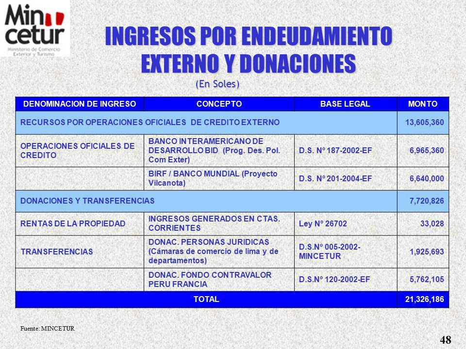 DENOMINACION DE INGRESOCONCEPTOBASE LEGALMONTO A LA PRODUCCION Y CONSUMO INGRESOS POR IMPUESTOS A LOS CASINOS DE JUEGO Y MAQ.