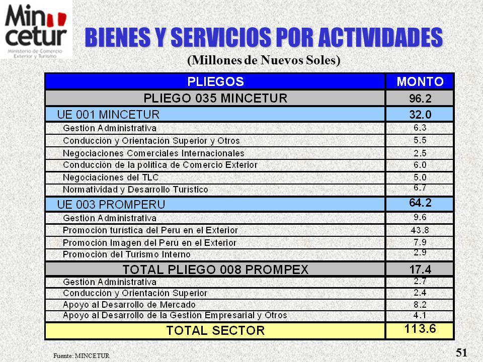 GASTOS DE INVERSION (En Millones de Soles) UBICACIÓNPROYECTOS PLAN COPESCO NACIONALMONTO AMAZONAS 6.9 Desarrollo Turístico del Alto Utcubamba4.3 Recuper.