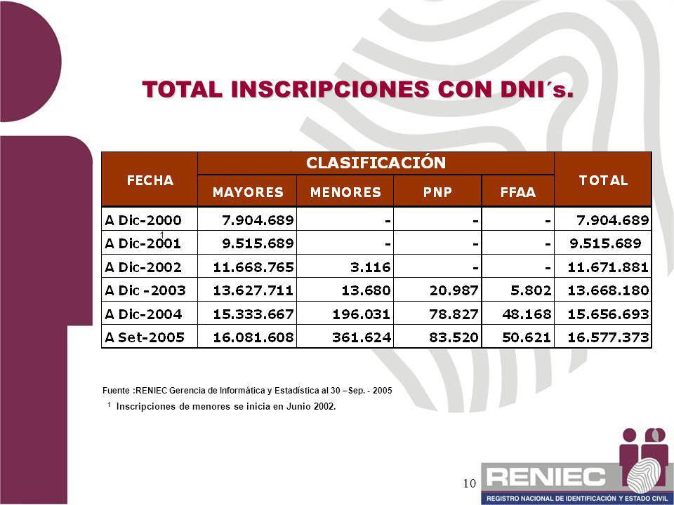 10 TOTAL INSCRIPCIONES CON DNI´s. Fuente :RENIEC Gerencia de Informática y Estadística al 30 –Sep. - 2005 1 Inscripciones de menores se inicia en Juni