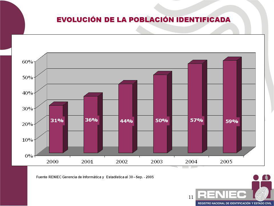 11 EVOLUCIÓN DE LA POBLACIÓN IDENTIFICADA A Fuente RENIEC Gerencia de Informática y Estadística al 30 –Sep. - 2005