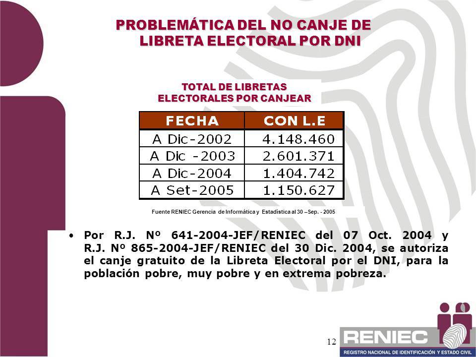 12 TOTAL DE LIBRETAS ELECTORALES POR CANJEAR Fuente RENIEC Gerencia de Informática y Estadística al 30 –Sep. - 2005 PROBLEMÁTICA DEL NO CANJE DE LIBRE