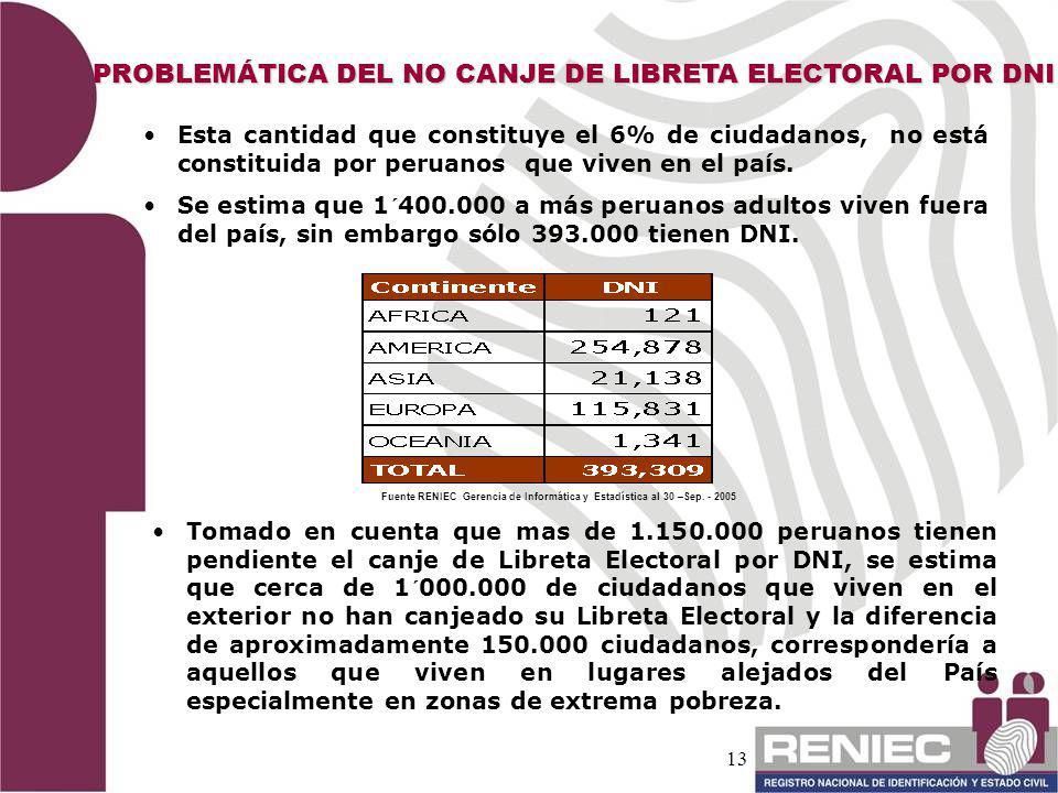 13 PROBLEMÁTICA DEL NO CANJE DE LIBRETA ELECTORAL POR DNI Esta cantidad que constituye el 6% de ciudadanos, no está constituida por peruanos que viven