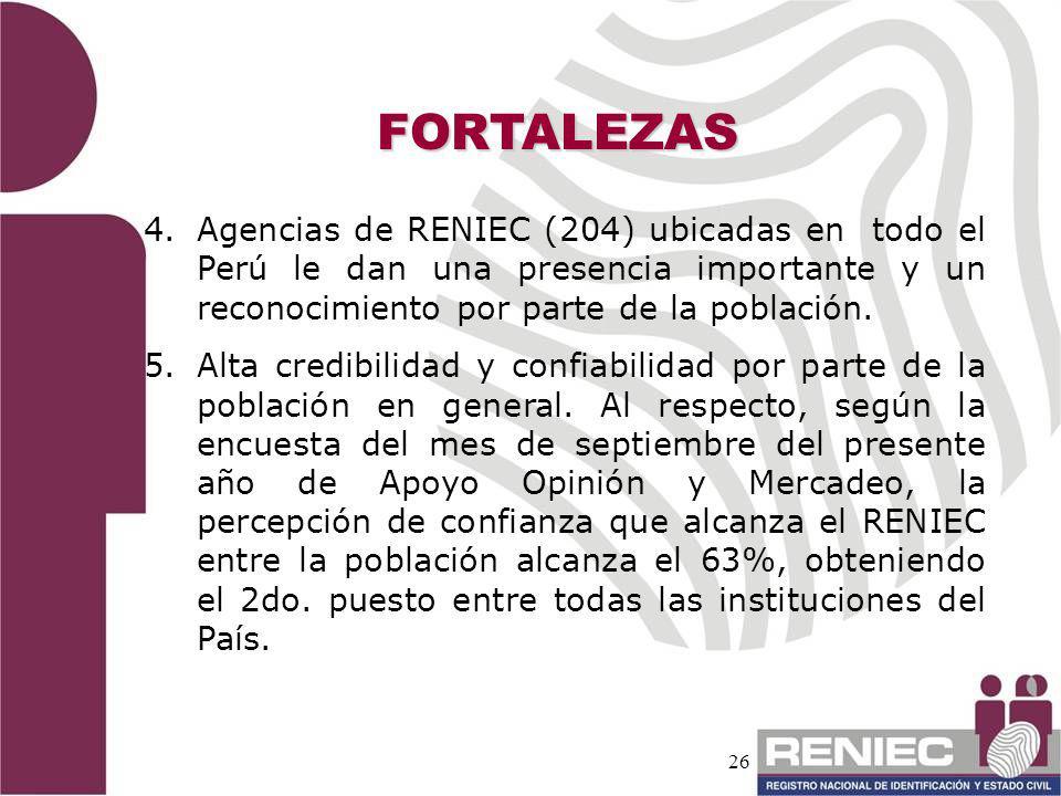 26 4. 4.Agencias de RENIEC (204) ubicadas en todo el Perú le dan una presencia importante y un reconocimiento por parte de la población. 5. 5.Alta cre