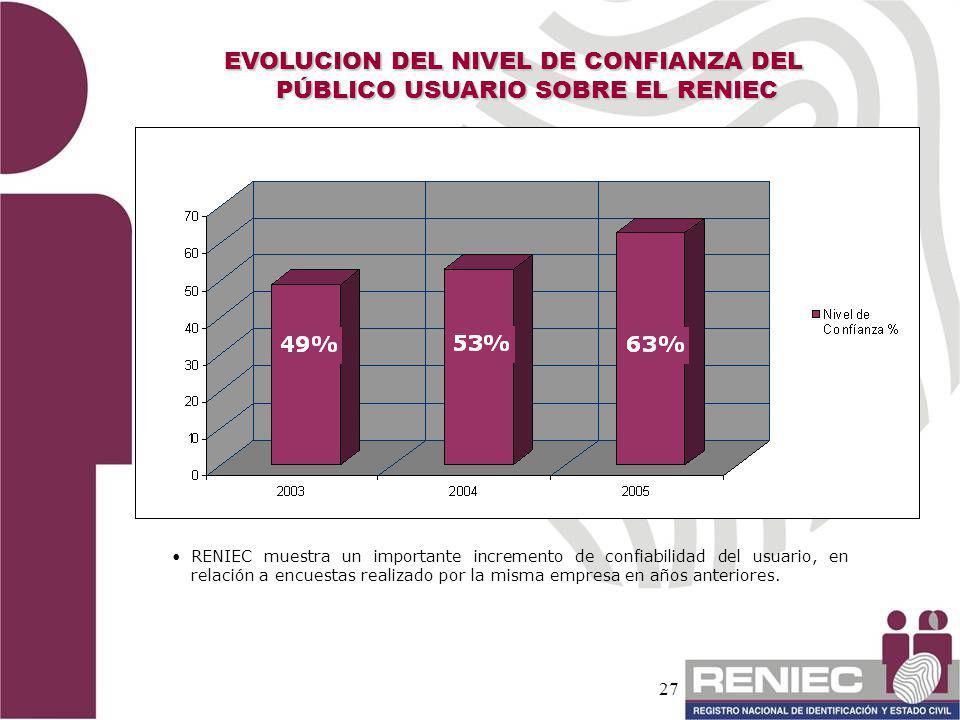 27 EVOLUCION DEL NIVEL DE CONFIANZA DEL PÚBLICO USUARIO SOBRE EL RENIEC RENIEC muestra un importante incremento de confiabilidad del usuario, en relac