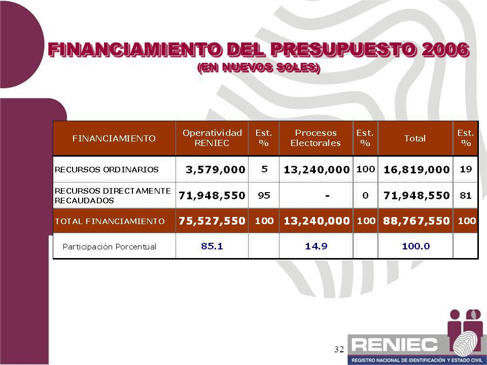 32 FINANCIAMIENTO DEL PRESUPUESTO 2006 (EN NUEVOS SOLES) FINANCIAMIENTO DEL PRESUPUESTO 2006 (EN NUEVOS SOLES)