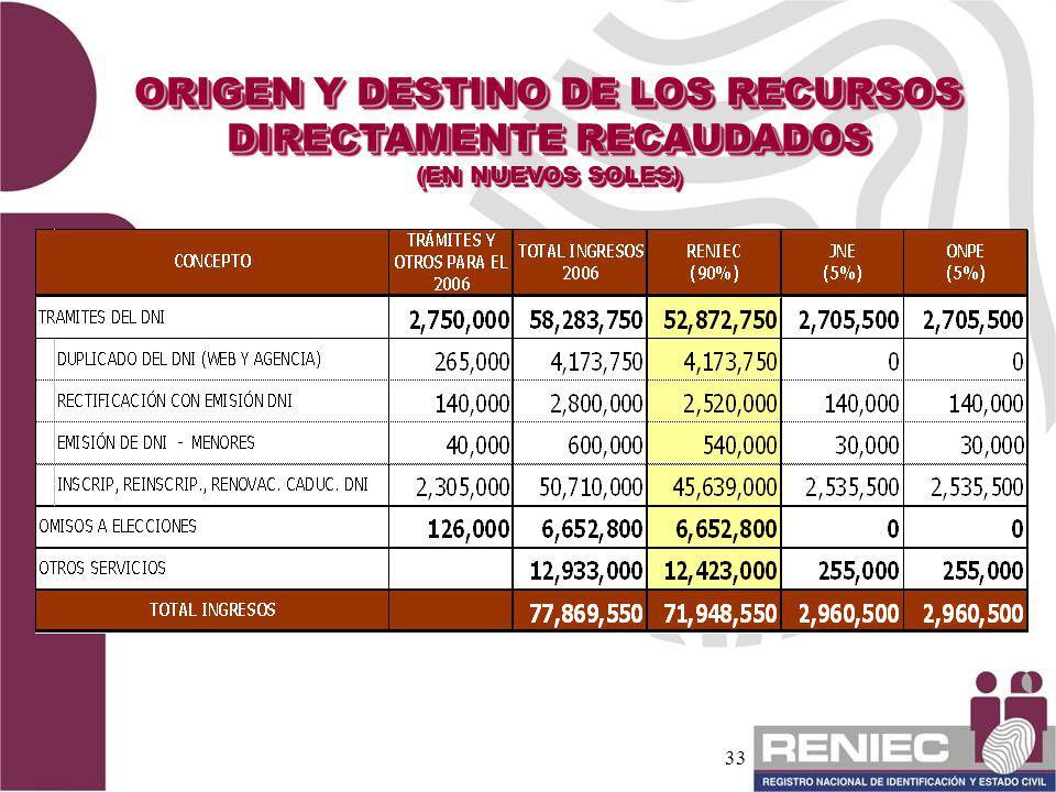 33 ORIGEN Y DESTINO DE LOS RECURSOS DIRECTAMENTE RECAUDADOS (EN NUEVOS SOLES) ORIGEN Y DESTINO DE LOS RECURSOS DIRECTAMENTE RECAUDADOS (EN NUEVOS SOLE