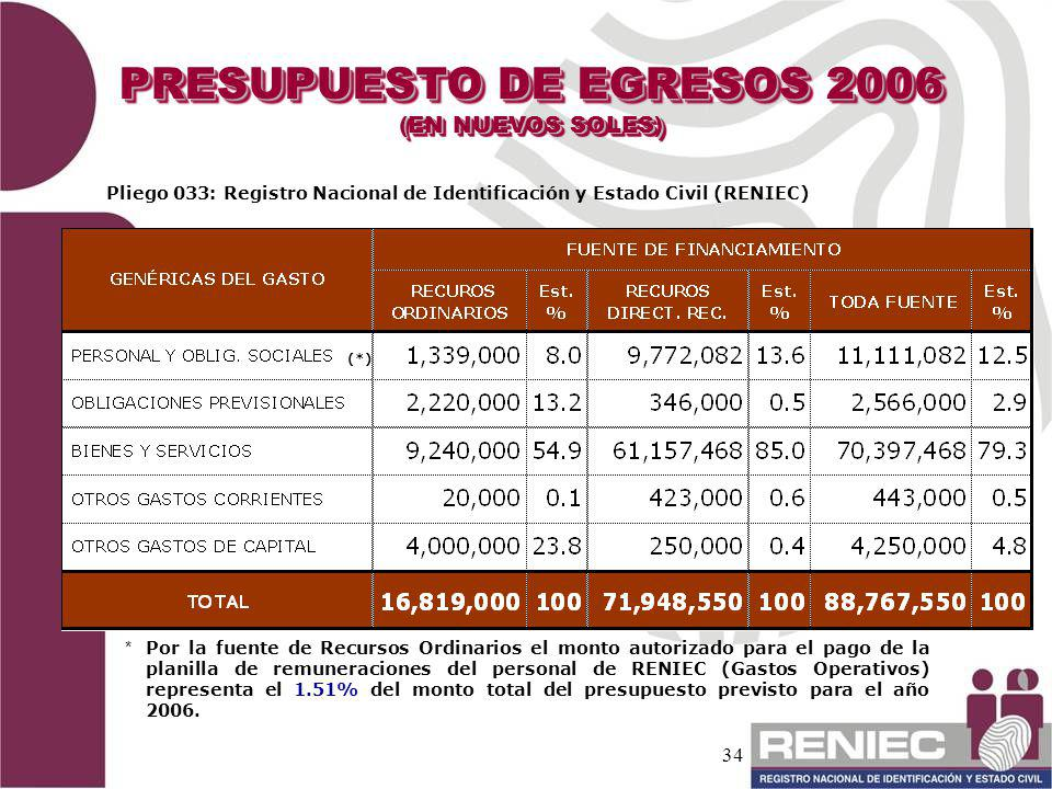 34 PRESUPUESTO DE EGRESOS 2006 (EN NUEVOS SOLES) PRESUPUESTO DE EGRESOS 2006 (EN NUEVOS SOLES) Pliego 033: Registro Nacional de Identificación y Estad