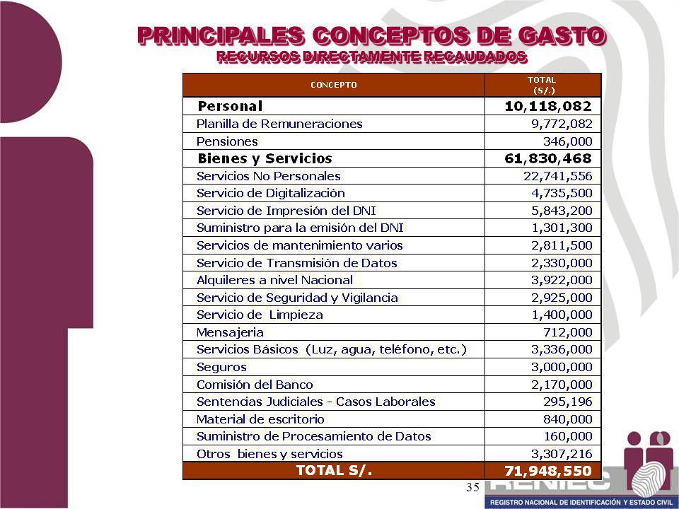 35 PRINCIPALES CONCEPTOS DE GASTO RECURSOS DIRECTAMENTE RECAUDADOS PRINCIPALES CONCEPTOS DE GASTO RECURSOS DIRECTAMENTE RECAUDADOS
