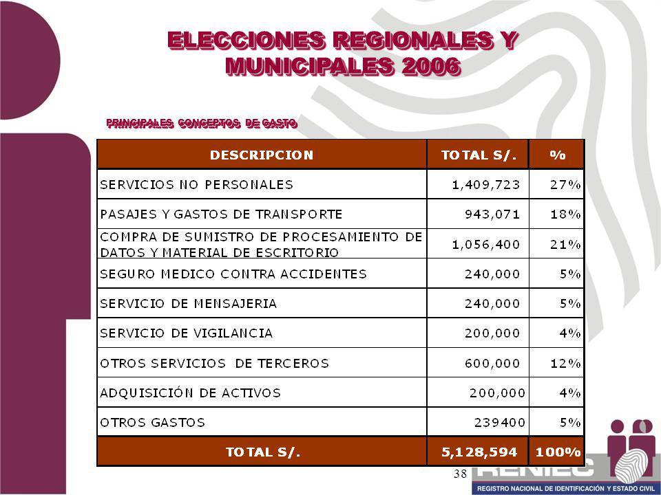 38 PRINCIPALES CONCEPTOS DE GASTO ELECCIONES REGIONALES Y MUNICIPALES 2006