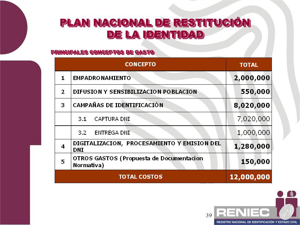 39 PLAN NACIONAL DE RESTITUCIÓN DE LA IDENTIDAD PRINCIPALES CONCEPTOS DE GASTO