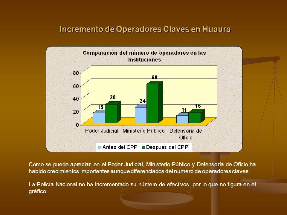 Incremento de Operadores Claves en Huaura Podemos observar que el Ministerio Público presenta el mayor porcentaje de crecimiento en el número de sus operadores (150%), mientras que la Policía Nacional no reporta crecimiento en efectivos encargados de la investigación criminalística..