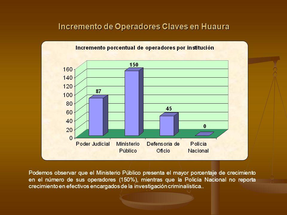 Incremento del Personal Auxiliar en Huaura Como se puede apreciar, si bien todas las instituciones han incrementado su personal auxiliar, hay una considerable diferencia entre ellas respecto a la magnitud del cambio.